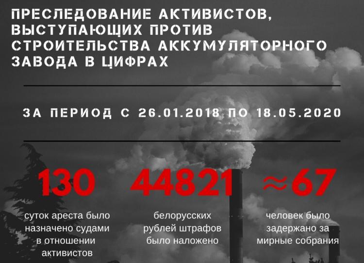 """Сколько государство """"заработало"""" на протестах активистов против завода АКБ - цифры и факты"""