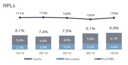 TCS Group Holding: отчет за 1 квартал 2020 года., изображение №11