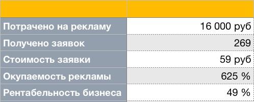 Кейс: 269 заявок за месяц для роддома по 59 руб за заявку, изображение №1