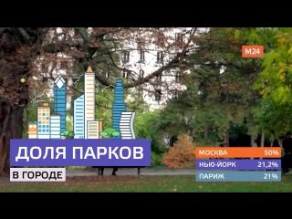 Парки мегаполисов