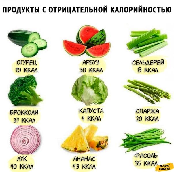 продукты для похудения список купить