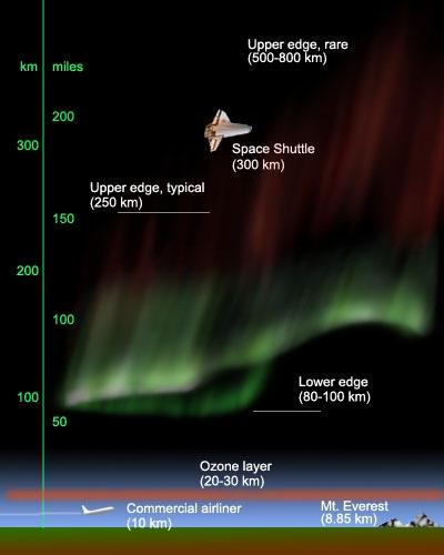 Высота полярного сияния