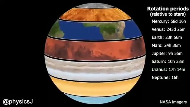 Rotation Periods of The Planets.