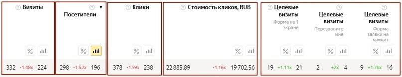 [Кейс] Яндекс.Директ для кредитных брокеров. Как получить в 3 раза больше заявок, изображение №19