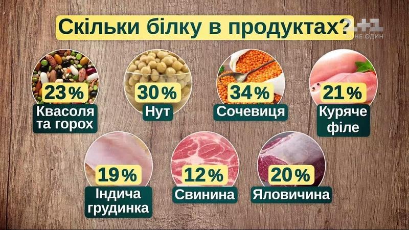 Як правильно вживати м'ясо і чи можна від нього відмовитися взагалі - дієтолог Наталія Самойленко