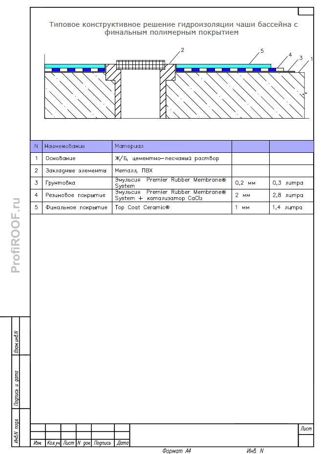 Гидроизоляция водоемов и бассейнов