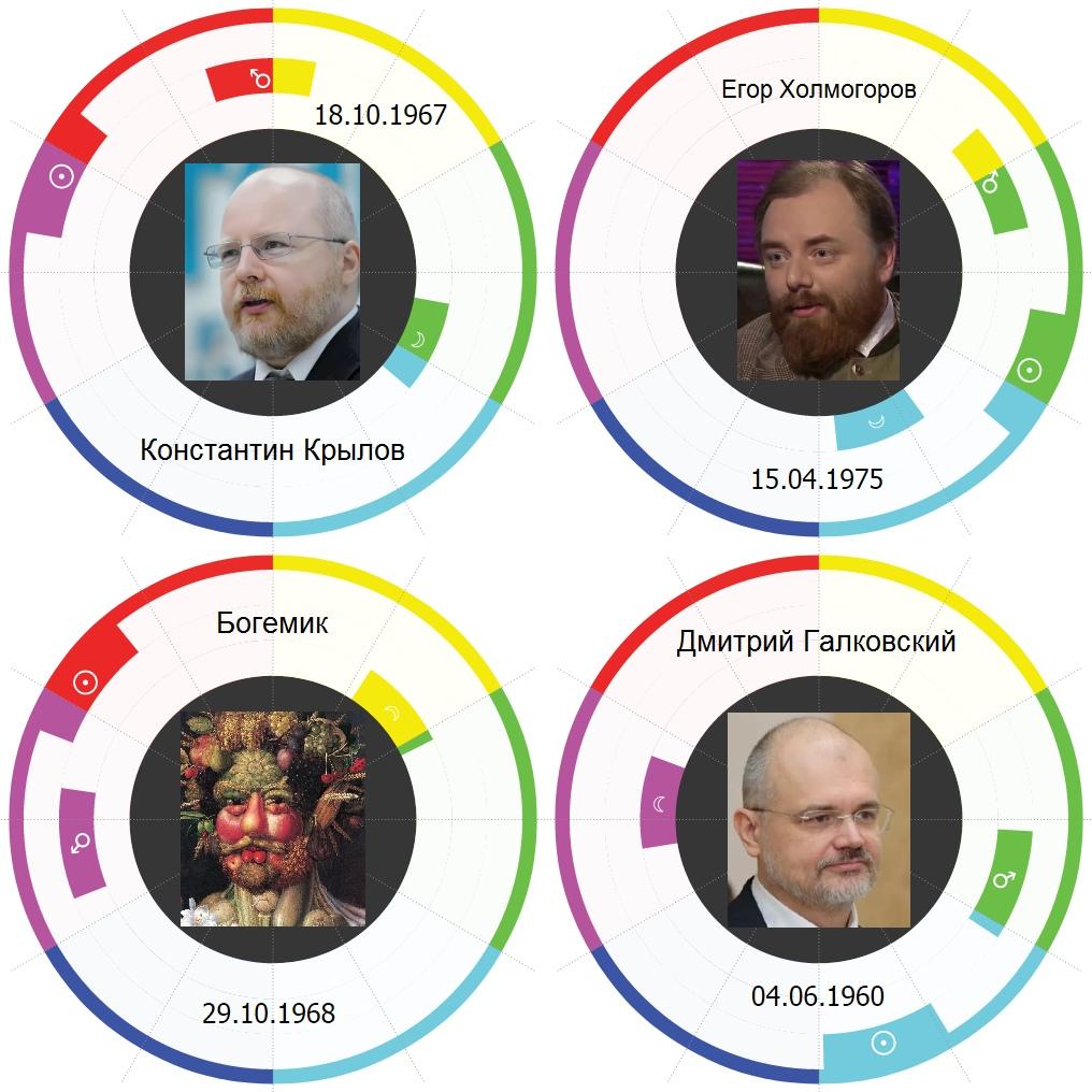 Крылов, Холмогоров, Богемик, Галковский