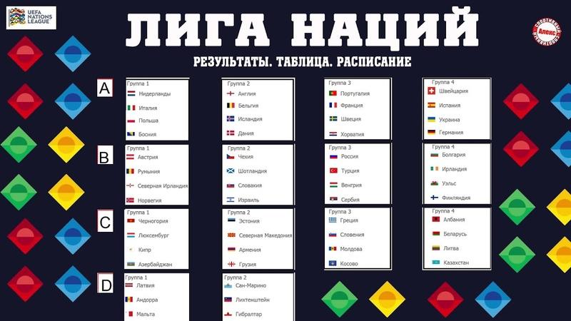 Лиги Наций 3 тур Хет трик Холанда Обрыв бельгийской серии Венгрия догоняет Россию Таблица
