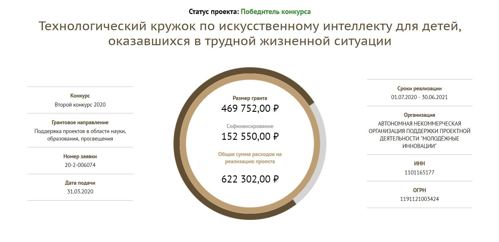 Кружок по искусственному интеллекту получил поддержку Фонда президентских грантов