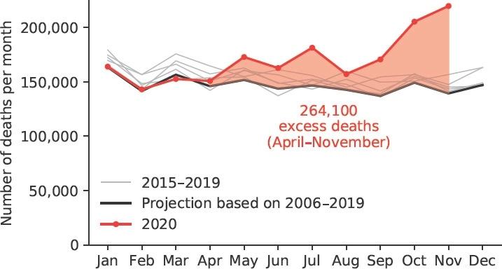 Избыточная смертность