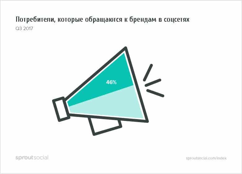 Культура общения с клиентами в соцсетях: как реагировать на жалобы. Исследование, изображение №3