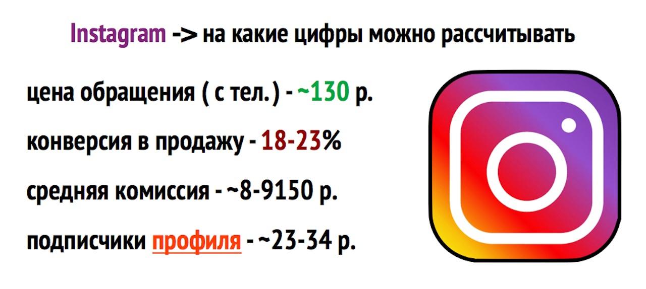 Обращения за туром из Instagram по 130₽, изображение №6