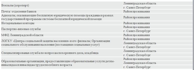 Список социально значимых объектов, изображение №2