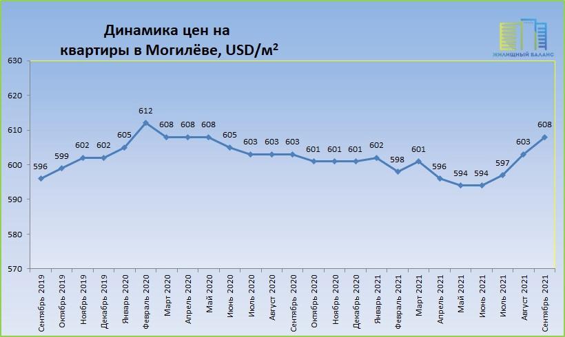 Цены на квартиры в Могилеве с 2019 по 2021 год
