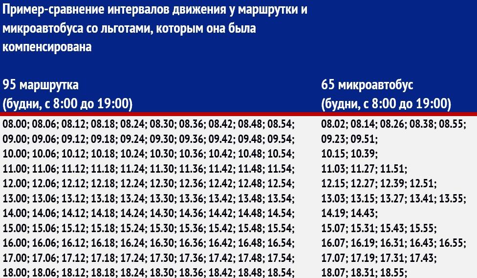 Ярославцам представили новое расписание общественного транспорта без части маршруток