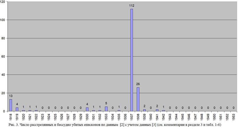 СТАТИСТИЧЕСКИЕ ДАННЫЕ О ГОНЕНИЯХ НА ЦЕРКОВЬ В СССР В 1918-1953 ГГ., изображение №3