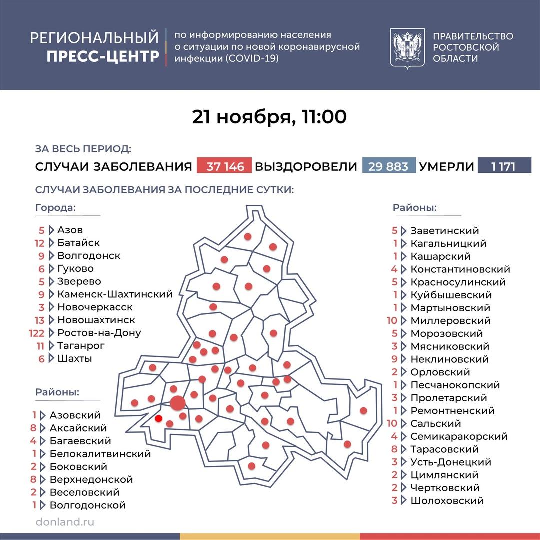 На Дону число инфицированных COVID-19 выросло на 312, в Таганроге 11 новых случаев